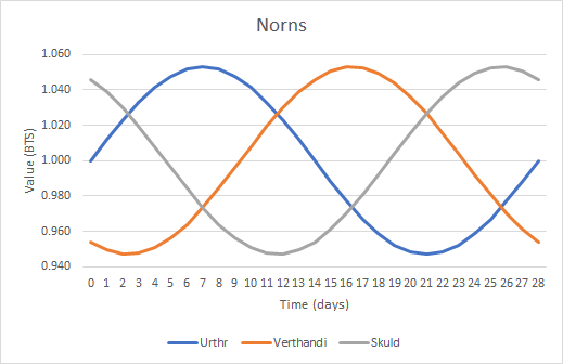 Norn chart