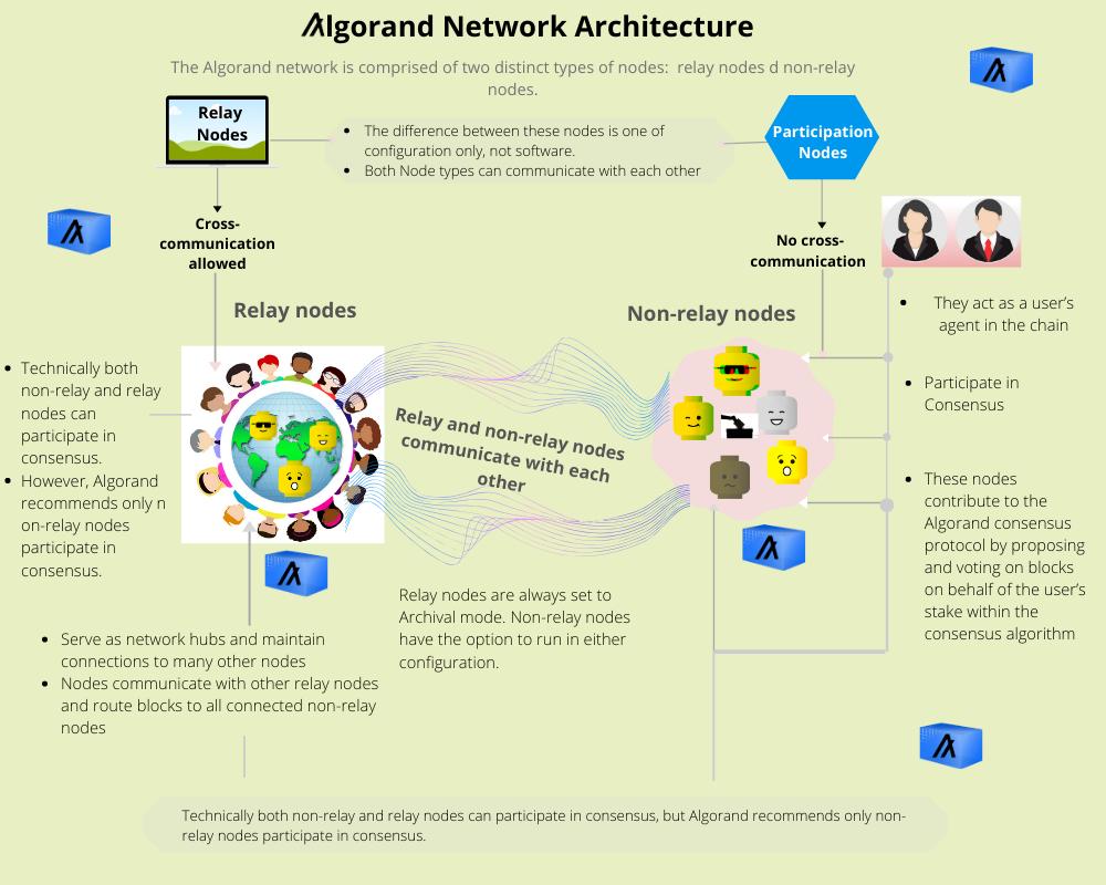 Algorand nodes 4.png